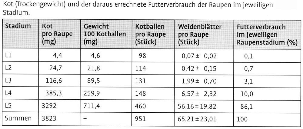 Tabelle Futterverbrauch